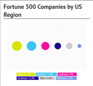 Fortune-500-by-US-Region