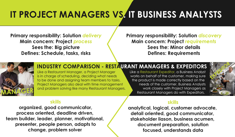 project manager versus business analyst